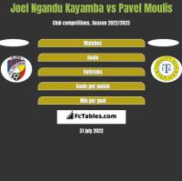Joel Ngandu Kayamba vs Pavel Moulis h2h player stats