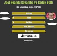 Joel Ngandu Kayamba vs Radek Voltr h2h player stats