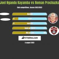 Joel Ngandu Kayamba vs Roman Prochazka h2h player stats
