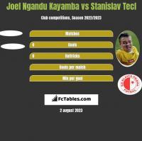 Joel Ngandu Kayamba vs Stanislav Tecl h2h player stats