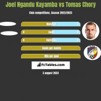 Joel Ngandu Kayamba vs Tomas Chory h2h player stats