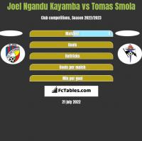 Joel Ngandu Kayamba vs Tomas Smola h2h player stats