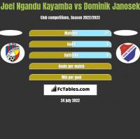 Joel Ngandu Kayamba vs Dominik Janosek h2h player stats