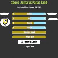 Saeed Juma vs Fahat Sabil h2h player stats