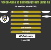 Saeed Juma vs Hamdan Qassim Juma Ali h2h player stats