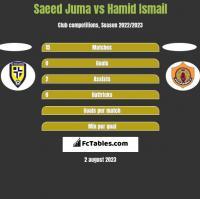 Saeed Juma vs Hamid Ismail h2h player stats