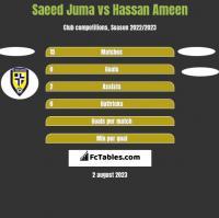 Saeed Juma vs Hassan Ameen h2h player stats