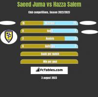 Saeed Juma vs Hazza Salem h2h player stats