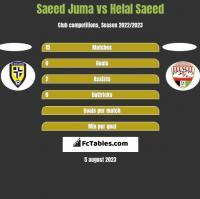 Saeed Juma vs Helal Saeed h2h player stats