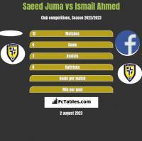Saeed Juma vs Ismail Ahmed h2h player stats