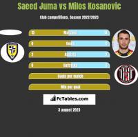 Saeed Juma vs Milos Kosanovic h2h player stats