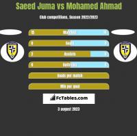 Saeed Juma vs Mohamed Ahmad h2h player stats