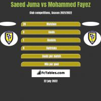 Saeed Juma vs Mohammed Fayez h2h player stats
