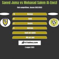 Saeed Juma vs Mohanad Salem Al-Enezi h2h player stats