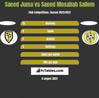 Saeed Juma vs Saeed Mosabah Sallem h2h player stats