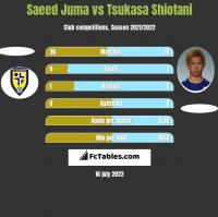 Saeed Juma vs Tsukasa Shiotani h2h player stats