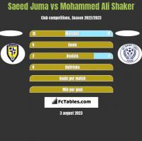 Saeed Juma vs Mohammed Ali Shaker h2h player stats