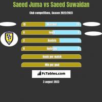 Saeed Juma vs Saeed Suwaidan h2h player stats