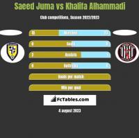 Saeed Juma vs Khalifa Alhammadi h2h player stats