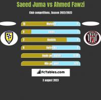 Saeed Juma vs Ahmed Fawzi h2h player stats