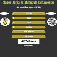 Saeed Juma vs Ahmed Al Hamawende h2h player stats