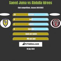 Saeed Juma vs Abdulla Idrees h2h player stats