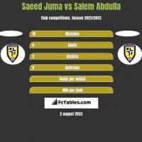 Saeed Juma vs Salem Abdulla h2h player stats