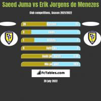 Saeed Juma vs Erik Jorgens de Menezes h2h player stats
