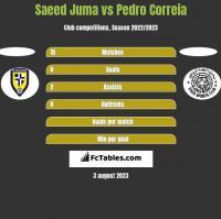 Saeed Juma vs Pedro Correia h2h player stats