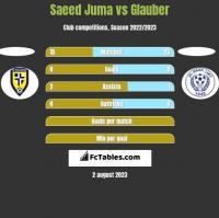 Saeed Juma vs Glauber h2h player stats