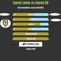 Saeed Juma vs Saeed Ali h2h player stats