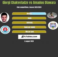 Giorgi Chakvetadze vs Amadou Diawara h2h player stats