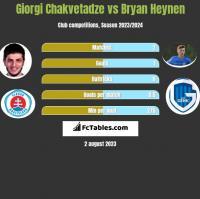 Giorgi Chakvetadze vs Bryan Heynen h2h player stats