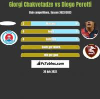 Giorgi Chakvetadze vs Diego Perotti h2h player stats