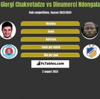 Giorgi Chakvetadze vs Dieumerci Ndongala h2h player stats