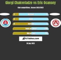 Giorgi Chakvetadze vs Eric Ocansey h2h player stats