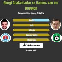 Giorgi Chakvetadze vs Hannes van der Bruggen h2h player stats