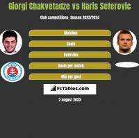 Giorgi Chakvetadze vs Haris Seferovic h2h player stats
