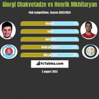 Giorgi Chakvetadze vs Henrich Mchitarjan h2h player stats