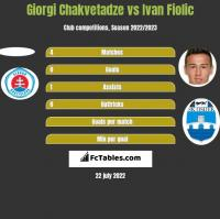 Giorgi Chakvetadze vs Ivan Fiolic h2h player stats