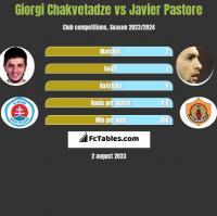 Giorgi Chakvetadze vs Javier Pastore h2h player stats