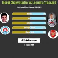 Giorgi Chakvetadze vs Leandro Trossard h2h player stats