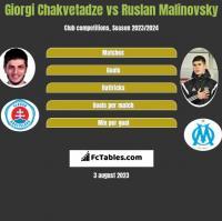 Giorgi Chakvetadze vs Ruslan Malinovsky h2h player stats