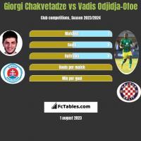 Giorgi Chakvetadze vs Vadis Odjidja-Ofoe h2h player stats
