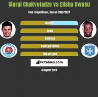 Giorgi Chakvetadze vs Elisha Owusu h2h player stats