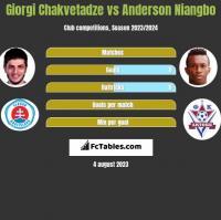 Giorgi Chakvetadze vs Anderson Niangbo h2h player stats