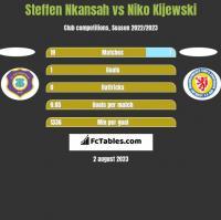 Steffen Nkansah vs Niko Kijewski h2h player stats