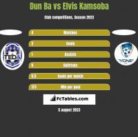 Dun Ba vs Elvis Kamsoba h2h player stats