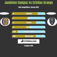 Jaminton Campaz vs Cristian Arango h2h player stats