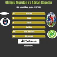 Olimpiu Morutan vs Adrian Ropotan h2h player stats